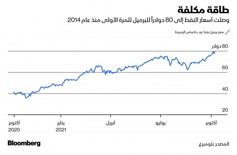 أسعار الطاقة