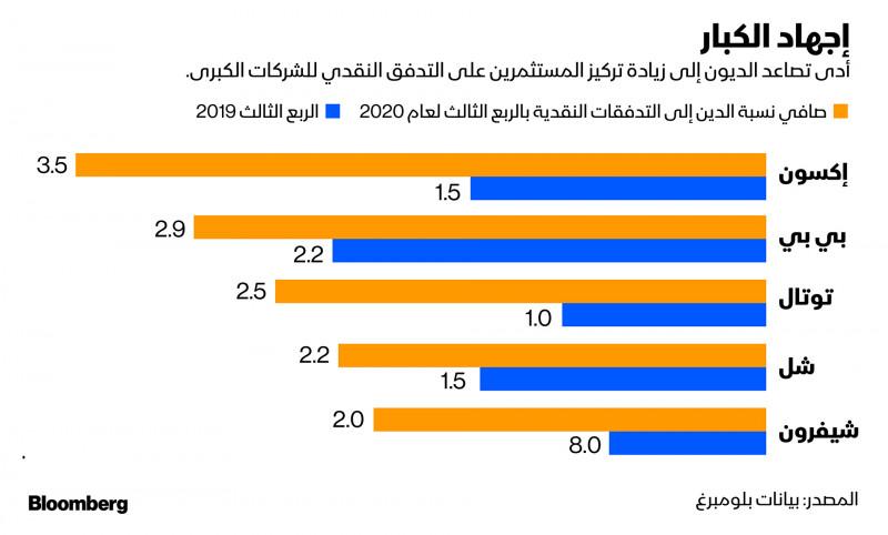 صافي ديون شركات النفط الغربية الخمس الكبار إلى تدفقاتهم النقدية