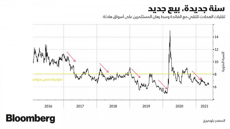 نسب الفائدة مع تقلبات أسعار العملات