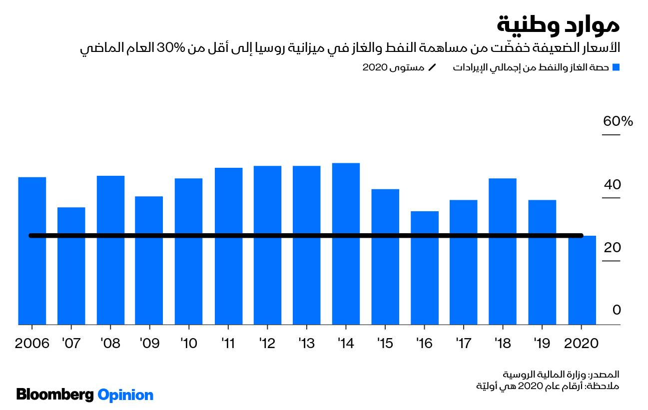 الأسعار الضعيفة للنفط سمحت بخفض مساهمته بالاقتصاد الروسي خلال عام 2020.