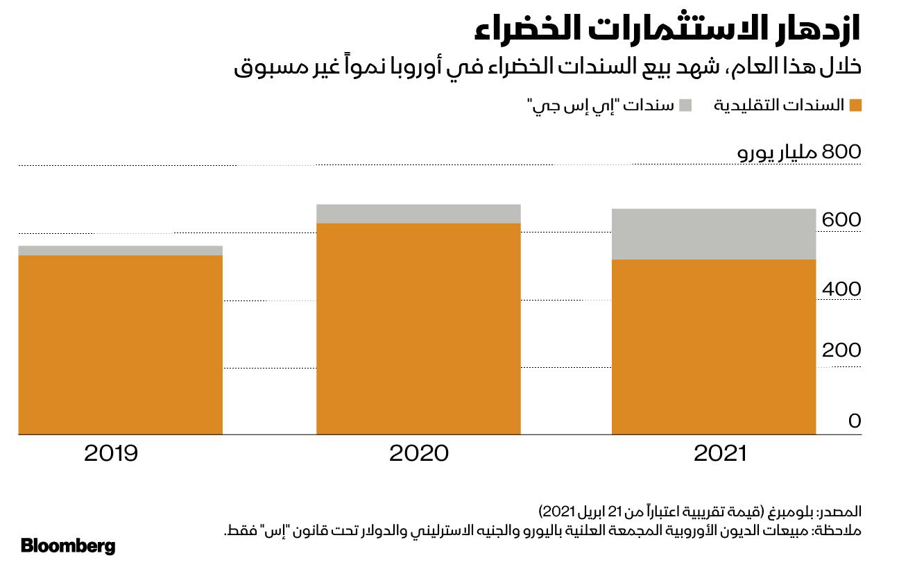 خلال عام 2021، شهد بيع السندات الخضراء نمواً غير مسبوق في أوروبا