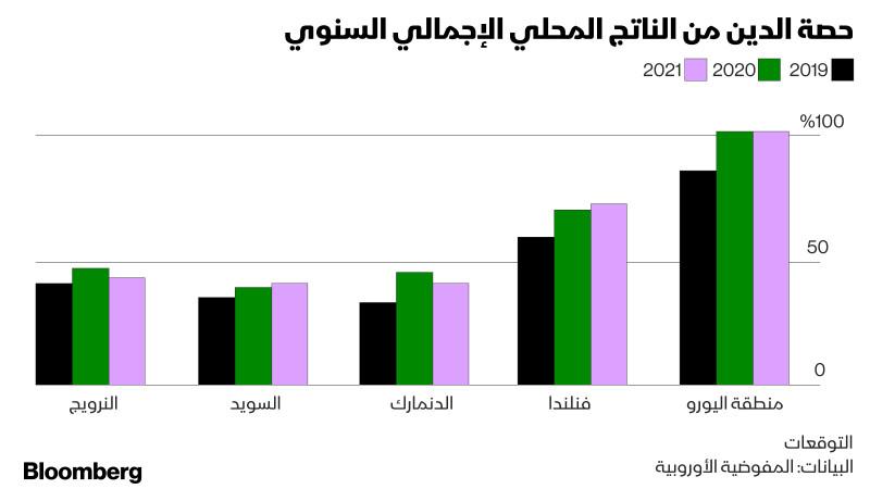 حصة الدين من الناتج المحلي الإجمالي السنوي