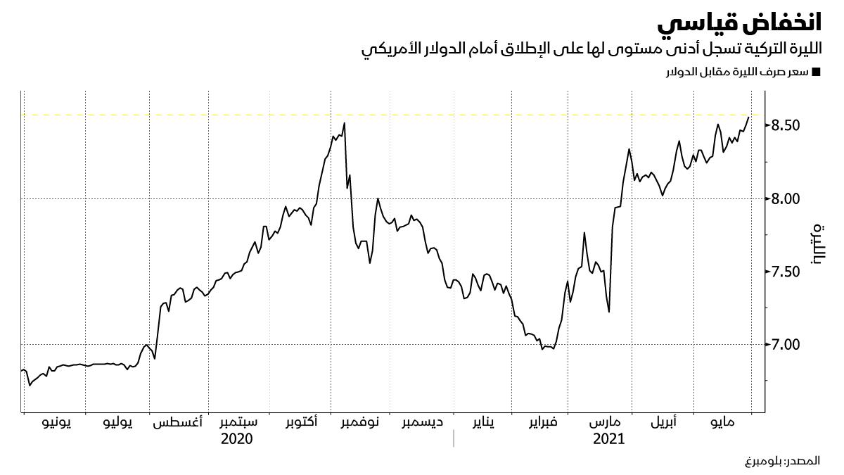 أداء الليرة التركية أمام الدولار الأمريكي