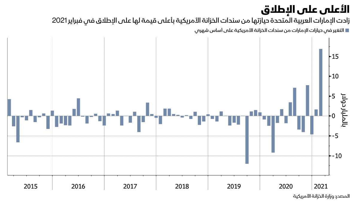 الإمارات زادت حيازتها في سندات الخزانة الأمريكية  بأعلي قيمة في فبراير 202