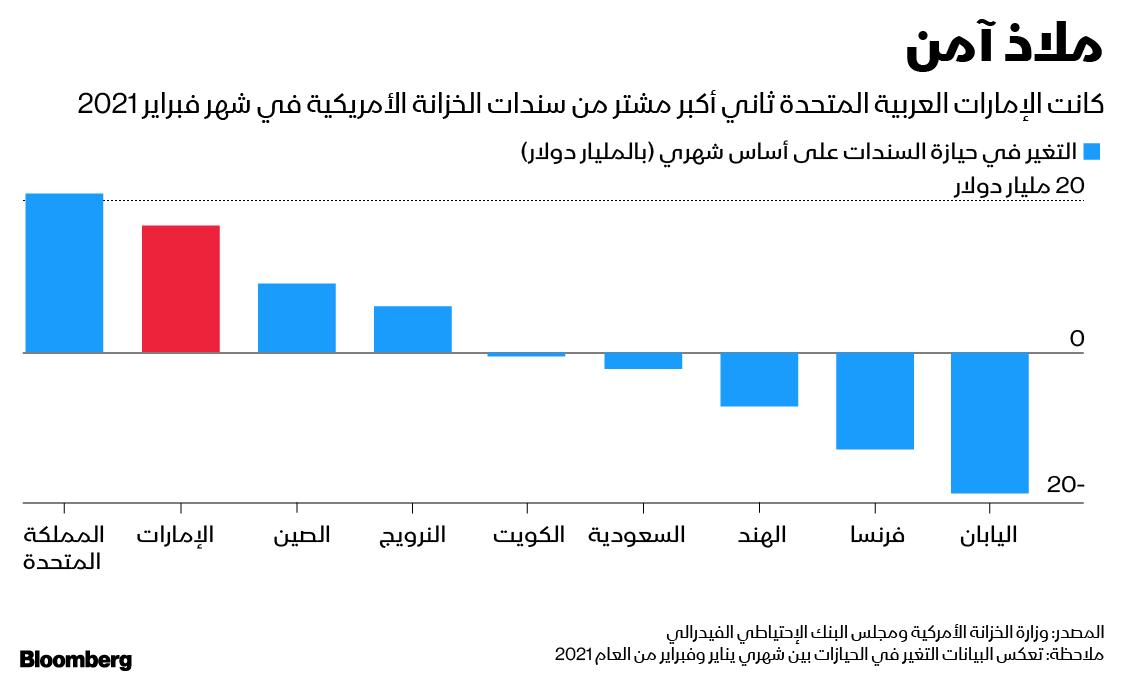 الإمارات ثاني أكبر مشتر لسندات الخزانة الأمريكية