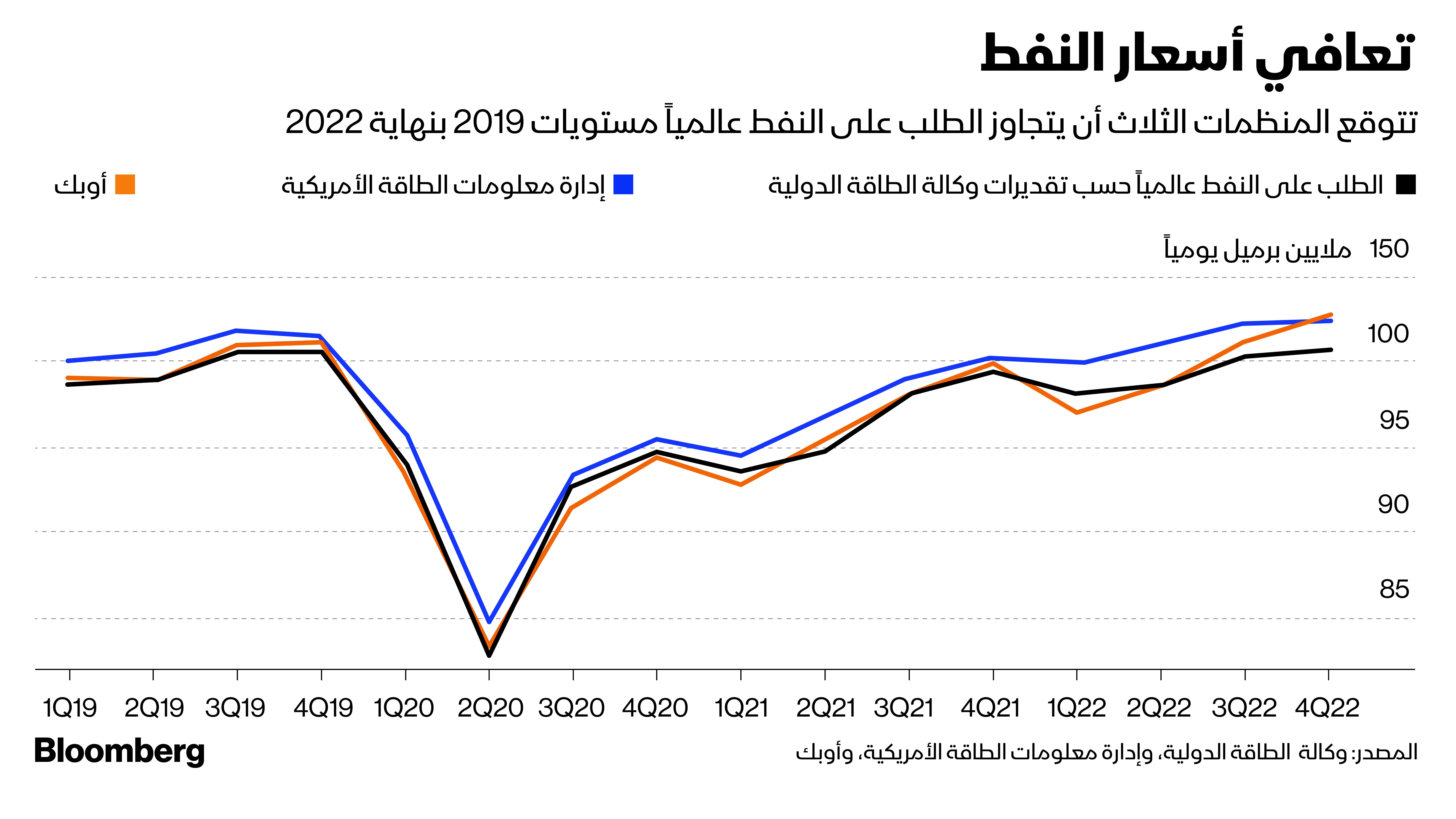 تعافي أسعار البترول