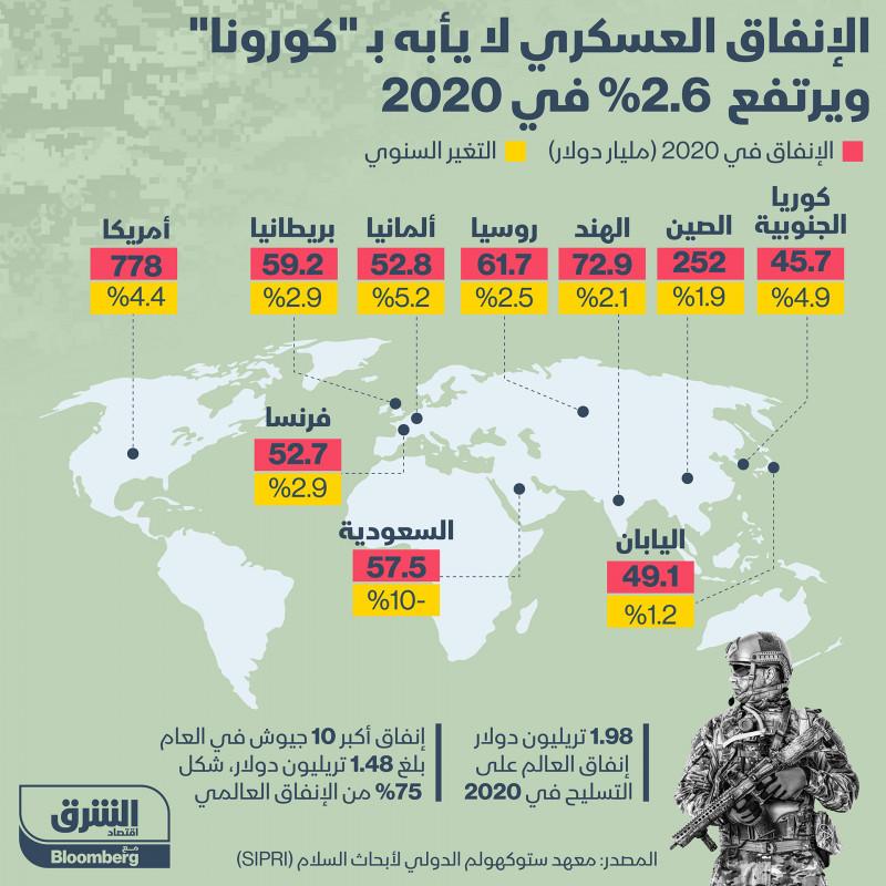 ارتفاع الإنفاق العسكري حول العالم في 2020