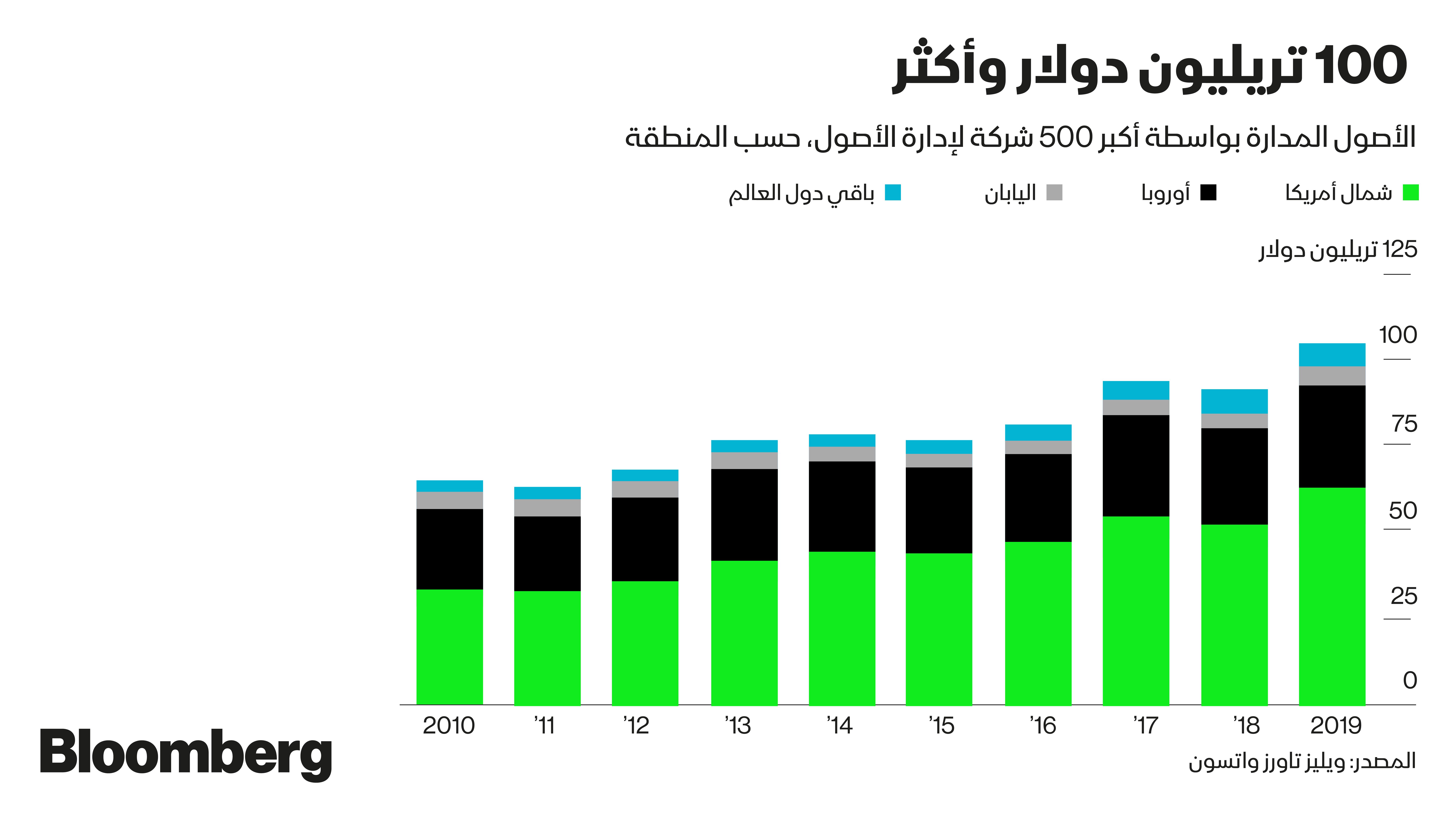 الأموال المُدارة من خلال أكبر 500 شركة لإدارة الأصول في العالم
