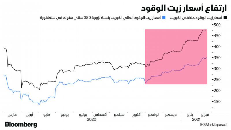 ارتفاع أسعار وقود السفن