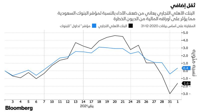 البنك الأهلي التجاري بالنسبة لمؤشر البنوك السعودية