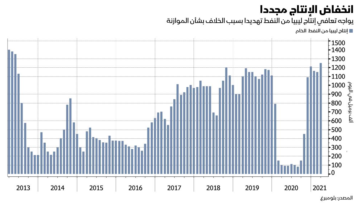 انخفاض الانتاج الليبي من النفط