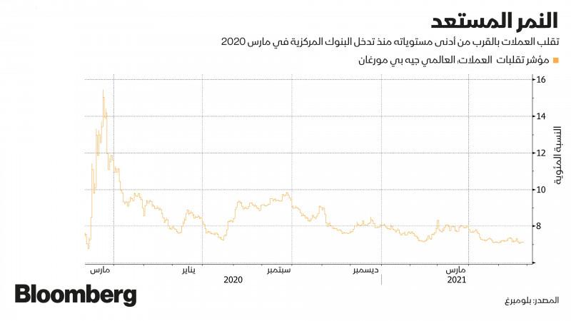 مؤشر تقلبات العملات العالمي من جي بي مورغان