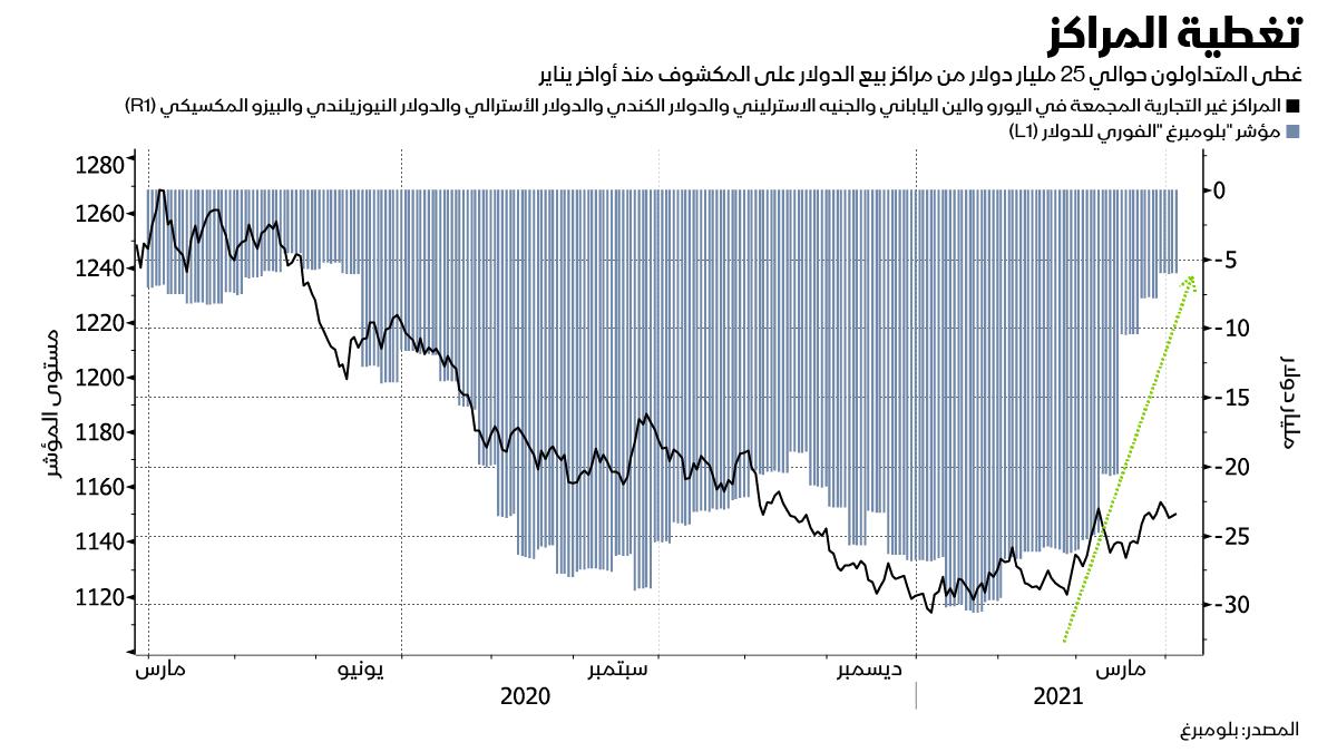 المراكز المكشوفة على الدولار