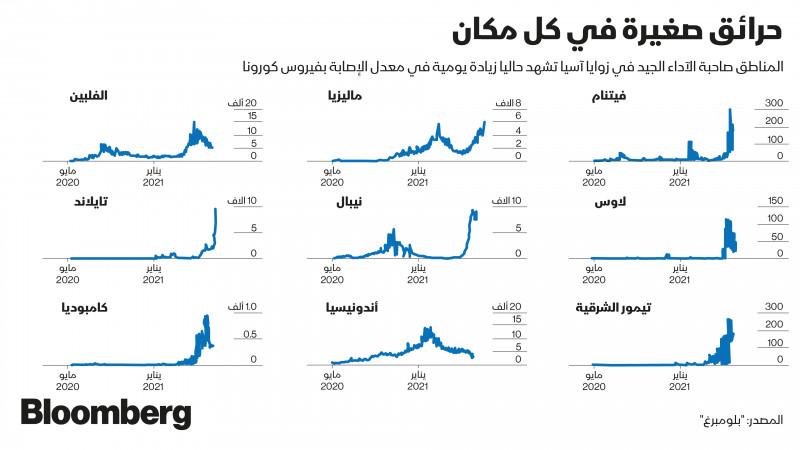 معدلات انتشار كورونا في دول اسيا