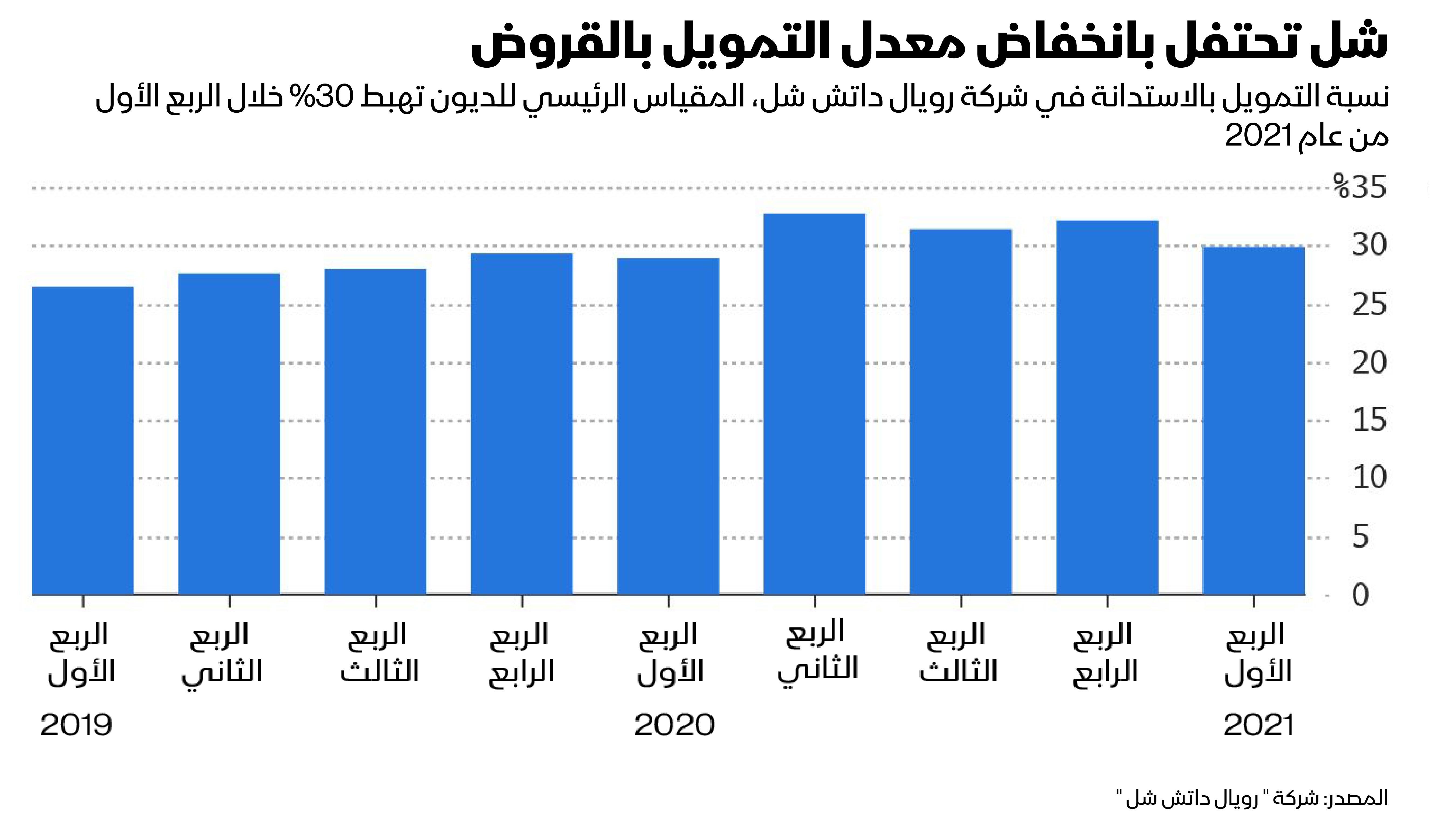 انخفاض التمويل بالديون في شركة شل للنفط والغاز