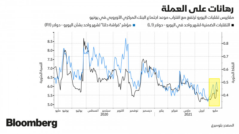 مؤشر تقلبات اليورو دولار