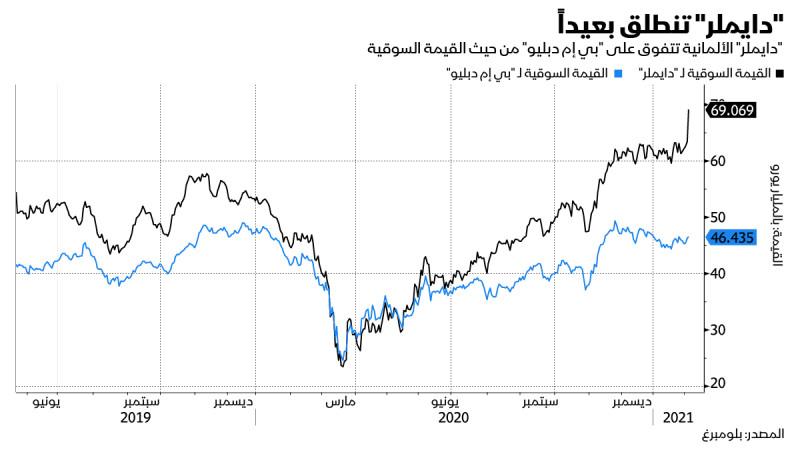 ارتفاع القيمة السوقية لشركة دايملر