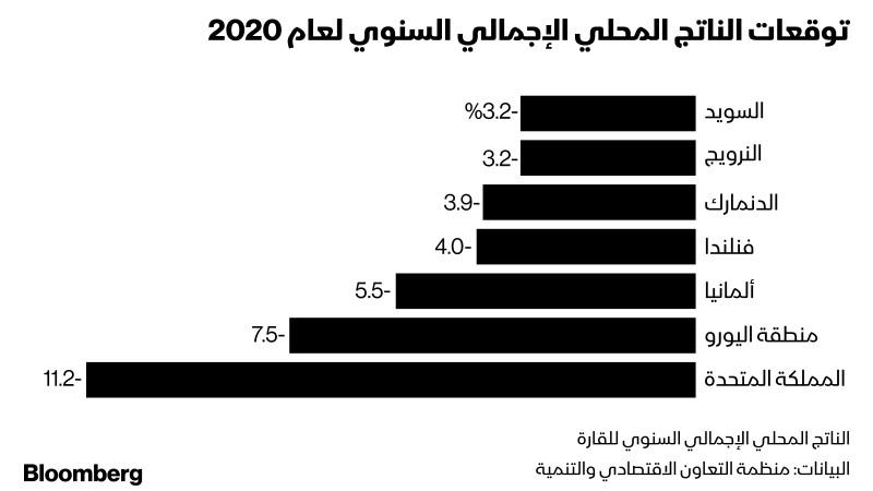 توقعات الناتج المحلي الإجمالي السنوي لعام 2020