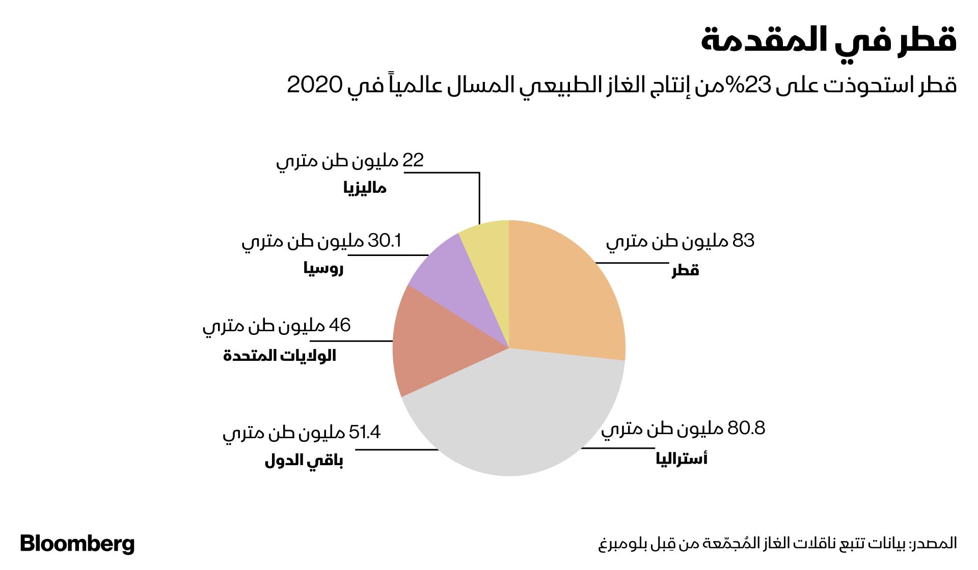قطر في مقدمة قطاع الغاز عالميا