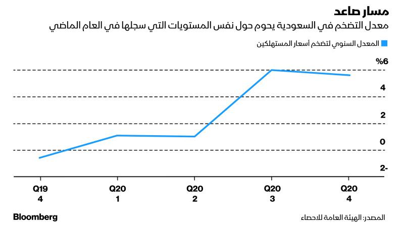 معدل التضخم في السعودية يحوم حول نفس المستويات التي سجلها في العام الماضي