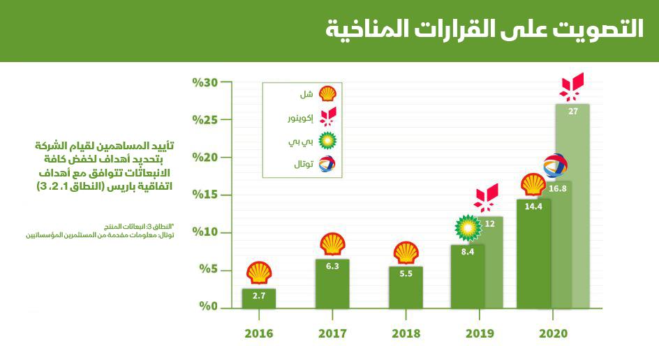 شركات النفط العملاقة تواجه ضغوط المستثمرين لخفض انبعاثاتها