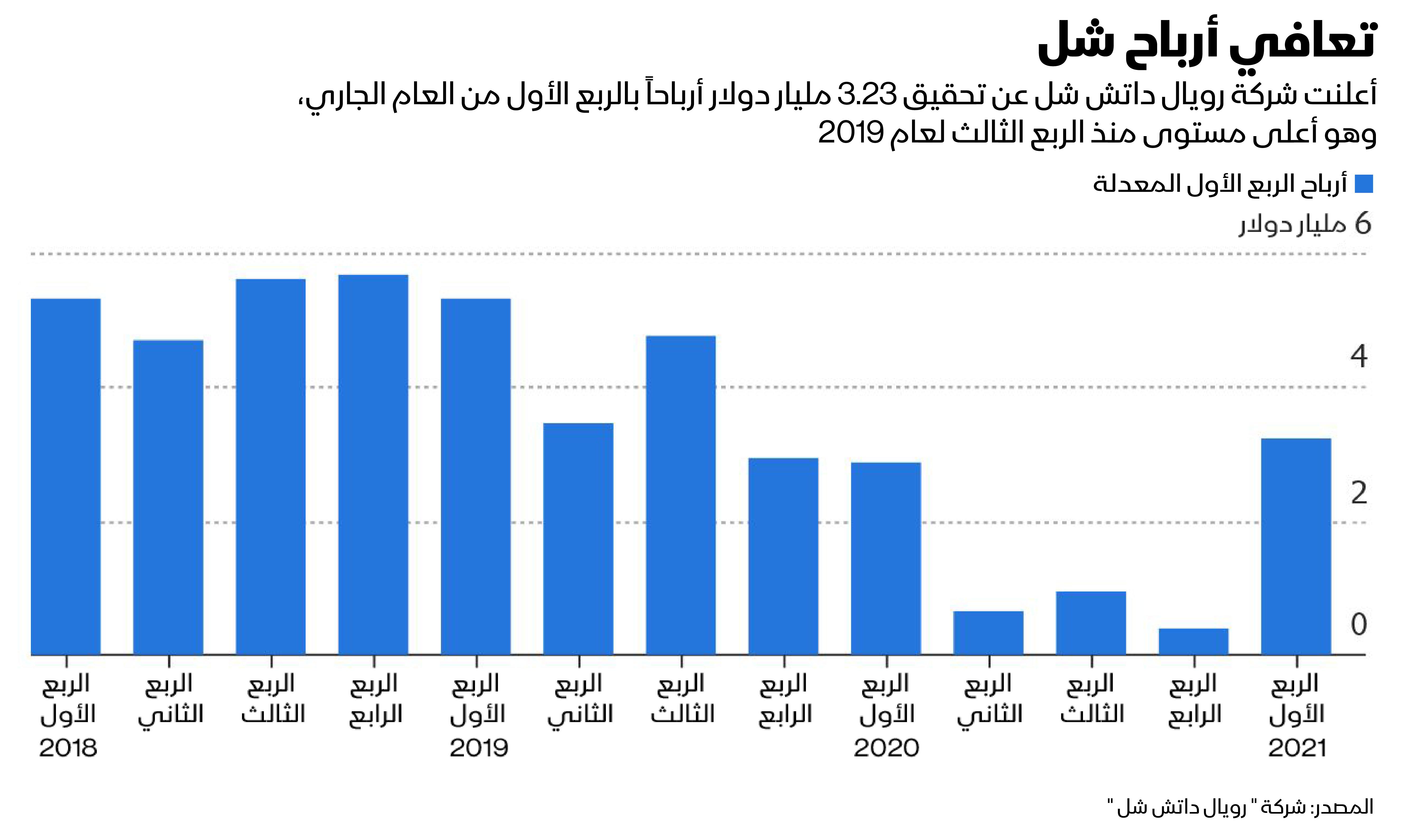 أرباح شل في الربع الأول من 2021 الأعلى منذ الربع الثالث من عام 2019
