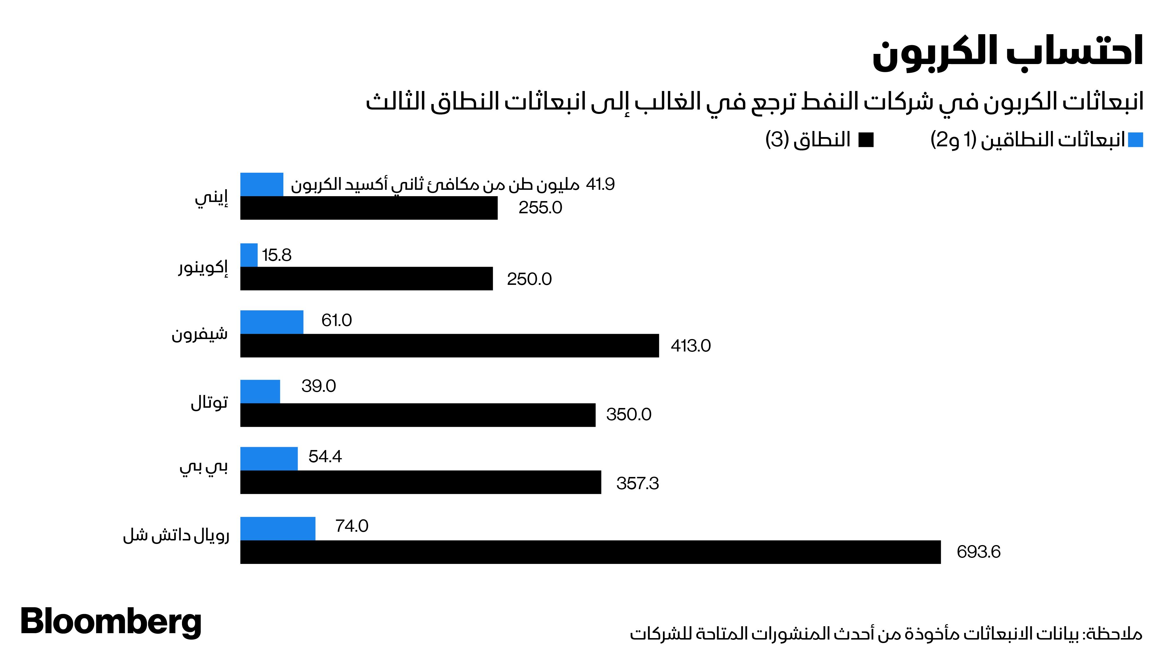 انبعاثات  الكربون في شركات النفط