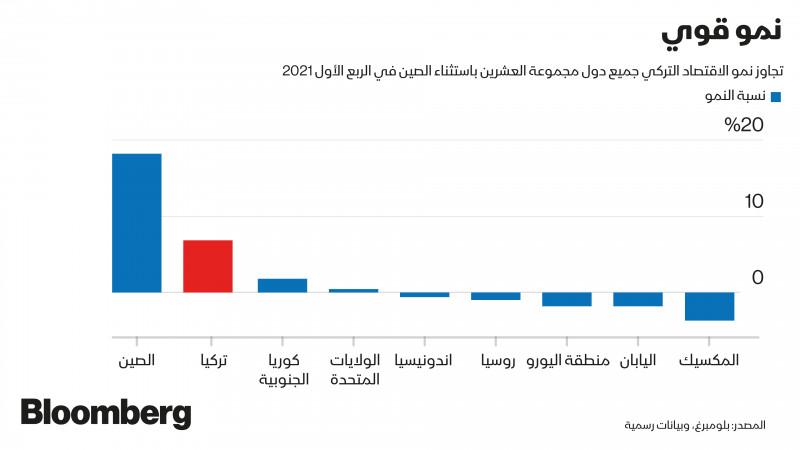 مقارنة النمو في الاقتصاد التركي مع  مجموعة العشرين