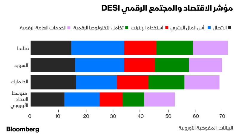 مؤشر الاقتصاد والمجتمع الرقمي DESI