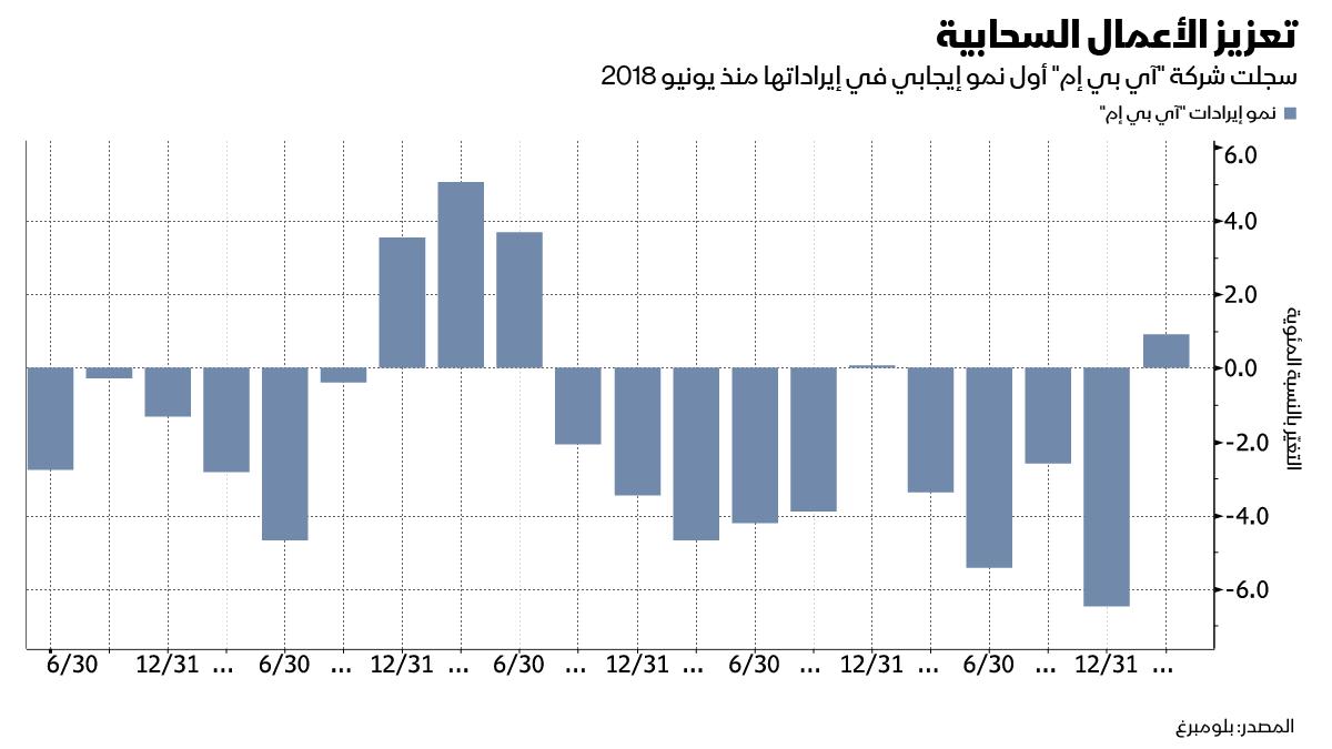 ارتفاع أسهم آي بي إم بعد تحقيق أكبر نمو في الإيرادات