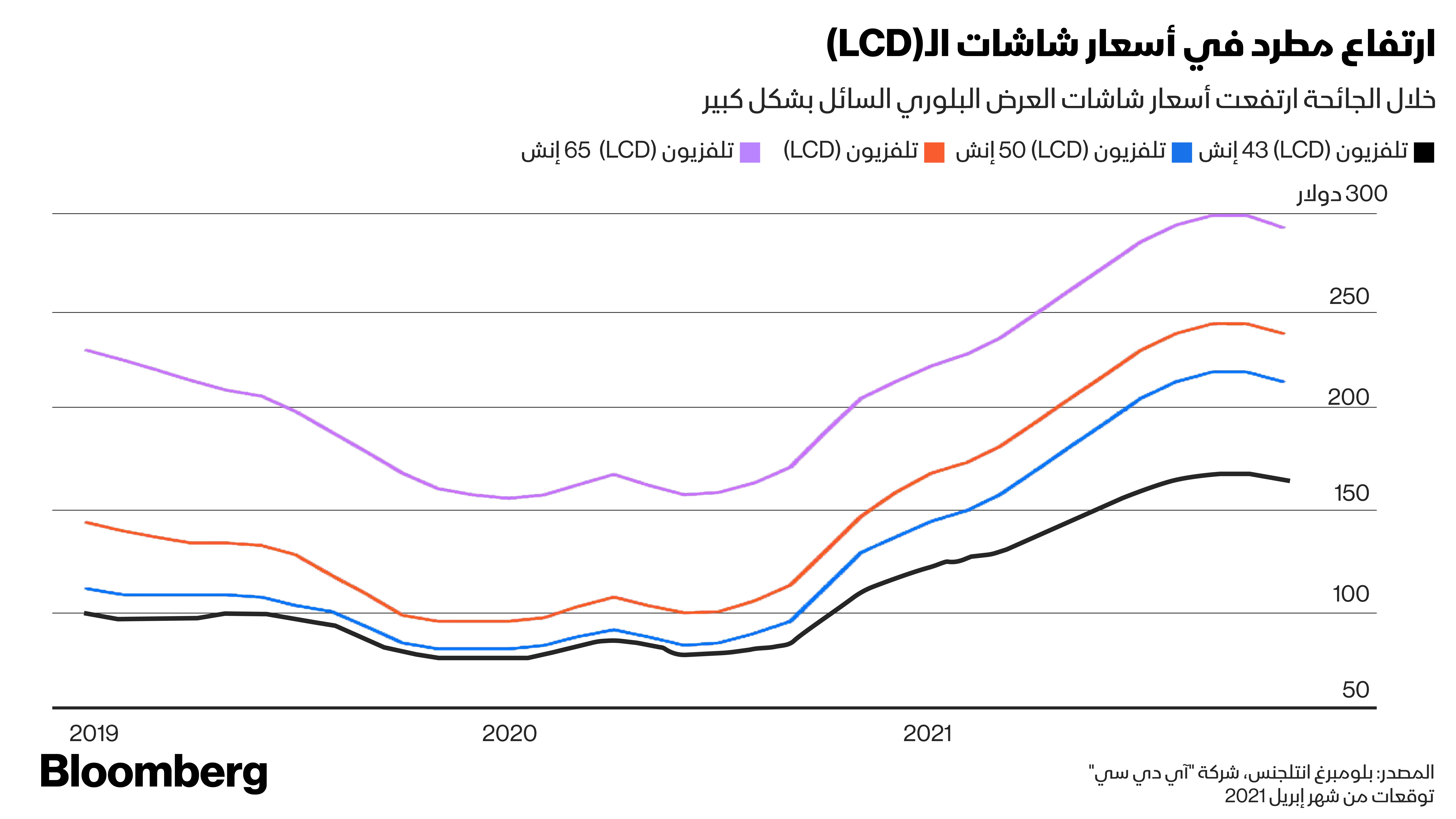 ارتفاع أسعار شاشات الـ(LCD) مدفوعة بالنقص في توافر الرقائق التي تدخل في تصنيعها.