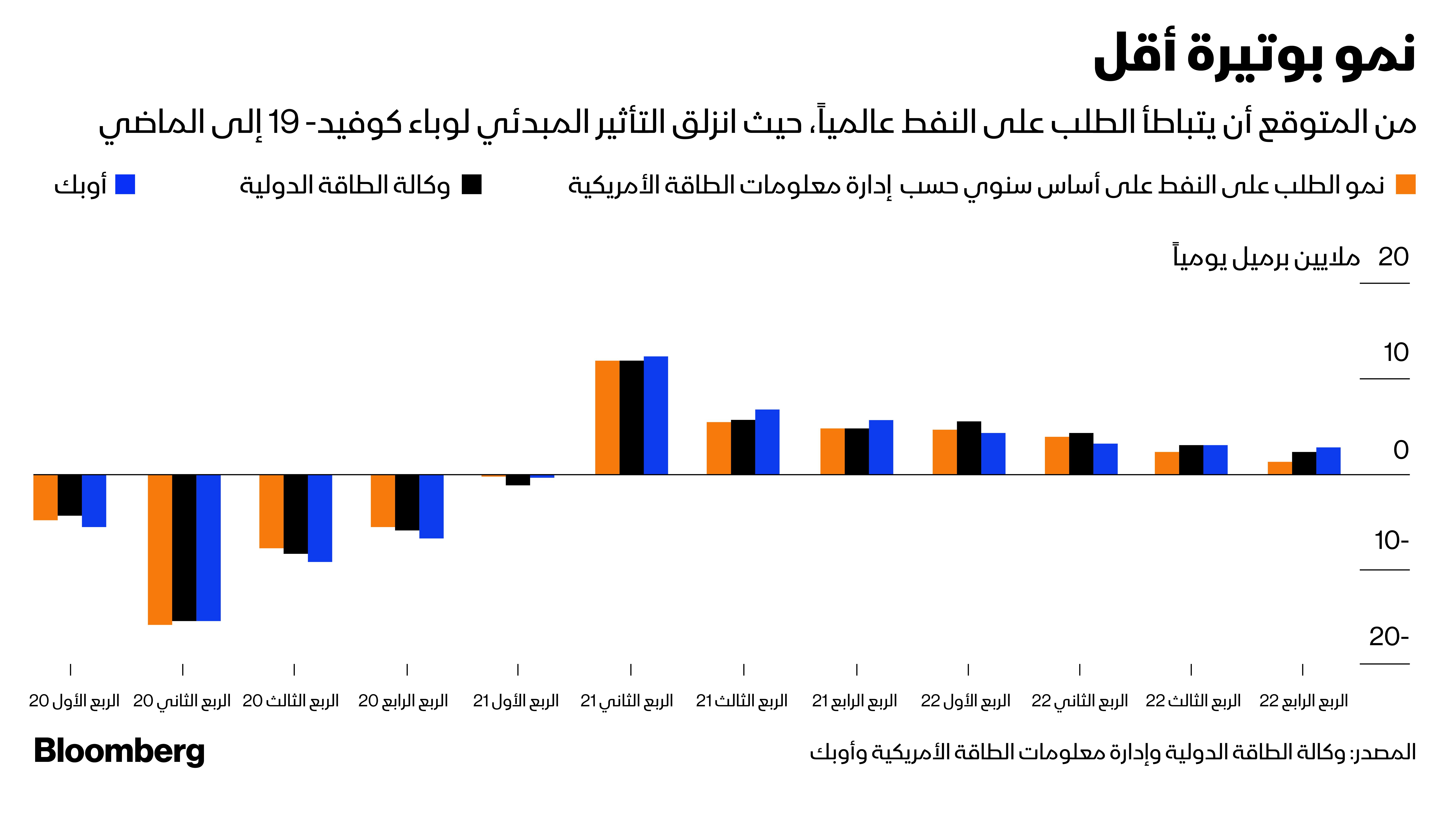 تباطؤ النمو في الطلب على النفط