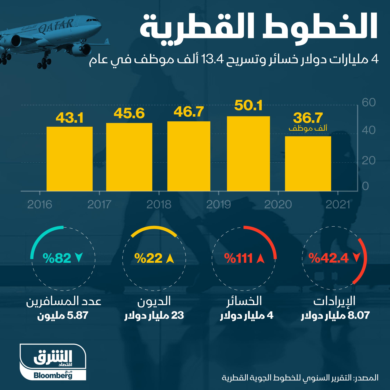 خسائر الخطوط الجوية القطرية في العام 2020/ 2021