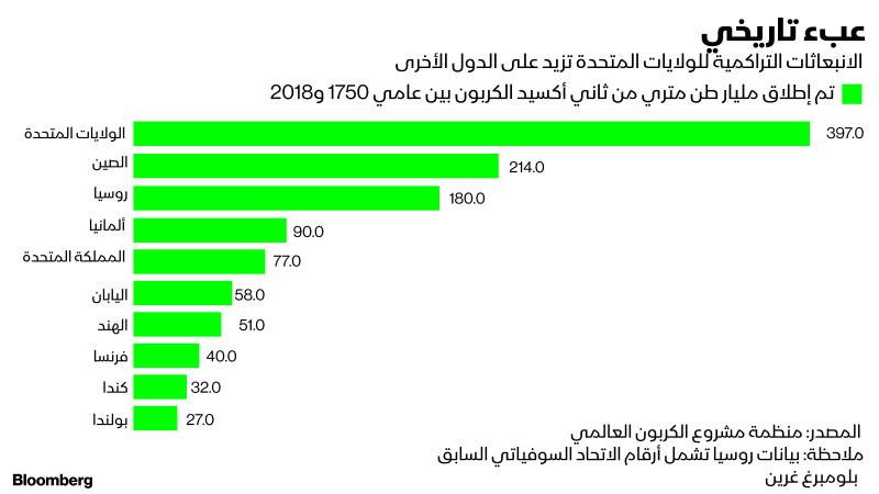 أكبر الدول من ناحية الانبعاثات الكربونية