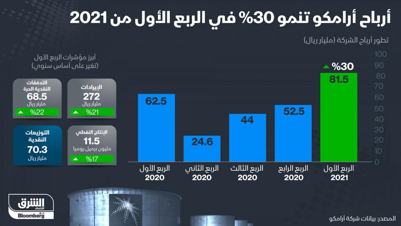 نتائج إيجابية لشركة أرامكو السعودية في الربع الأول من 2021