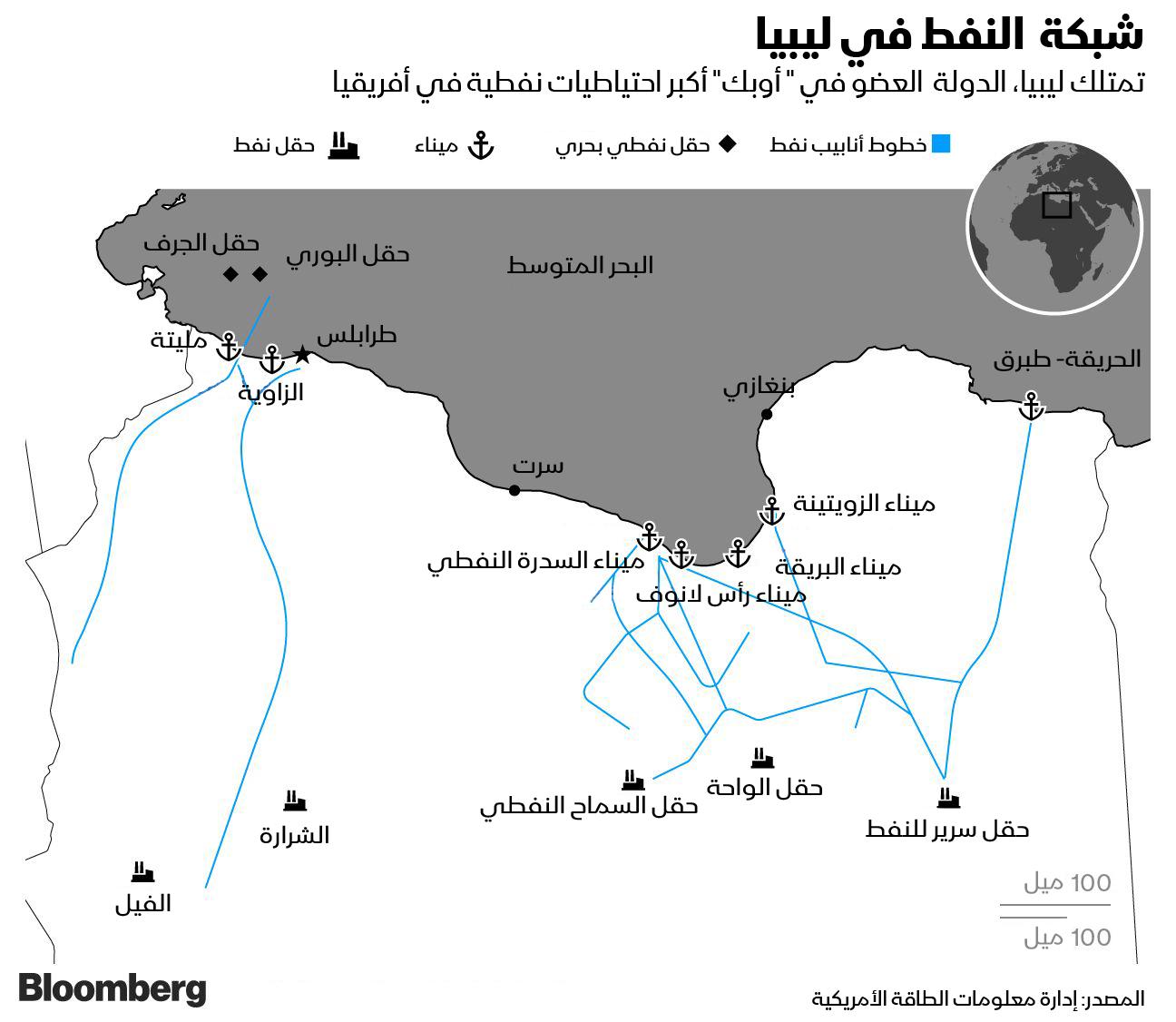 شبكة النفط في ليبيا