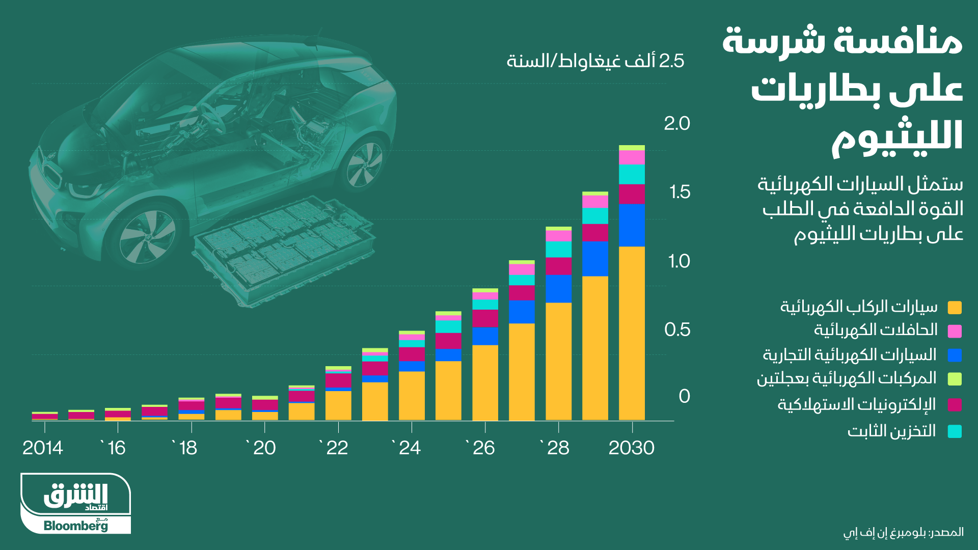 منافسة بين الشركات لتأمين النيكل من أجل تصنيع البطاريات اللازمة للسيارات الكهربائية