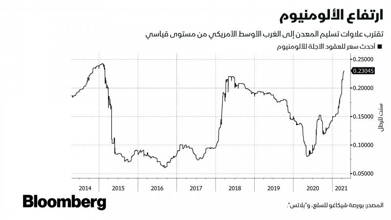 ارتفاع أسعار الألومنيوم