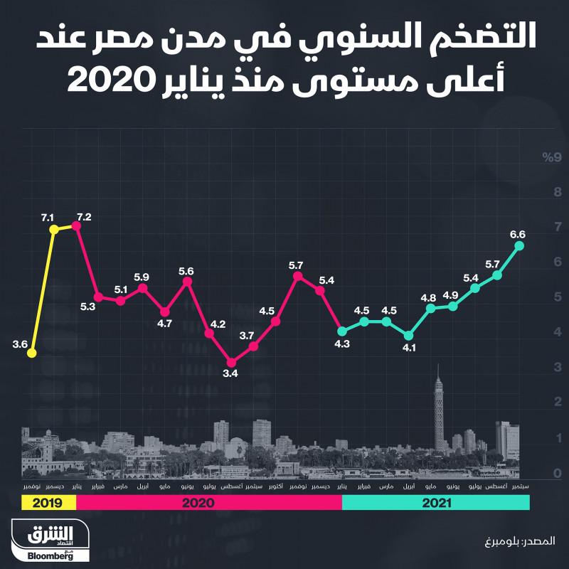 التضخم في مدن مصر