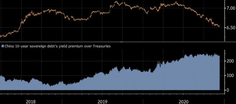 علاوة عائدات الديون السيادية الصينية لـ10 سنوات