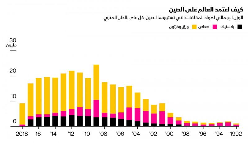 المصدر: شعبة الإحصاءات بالأمم المتحدة