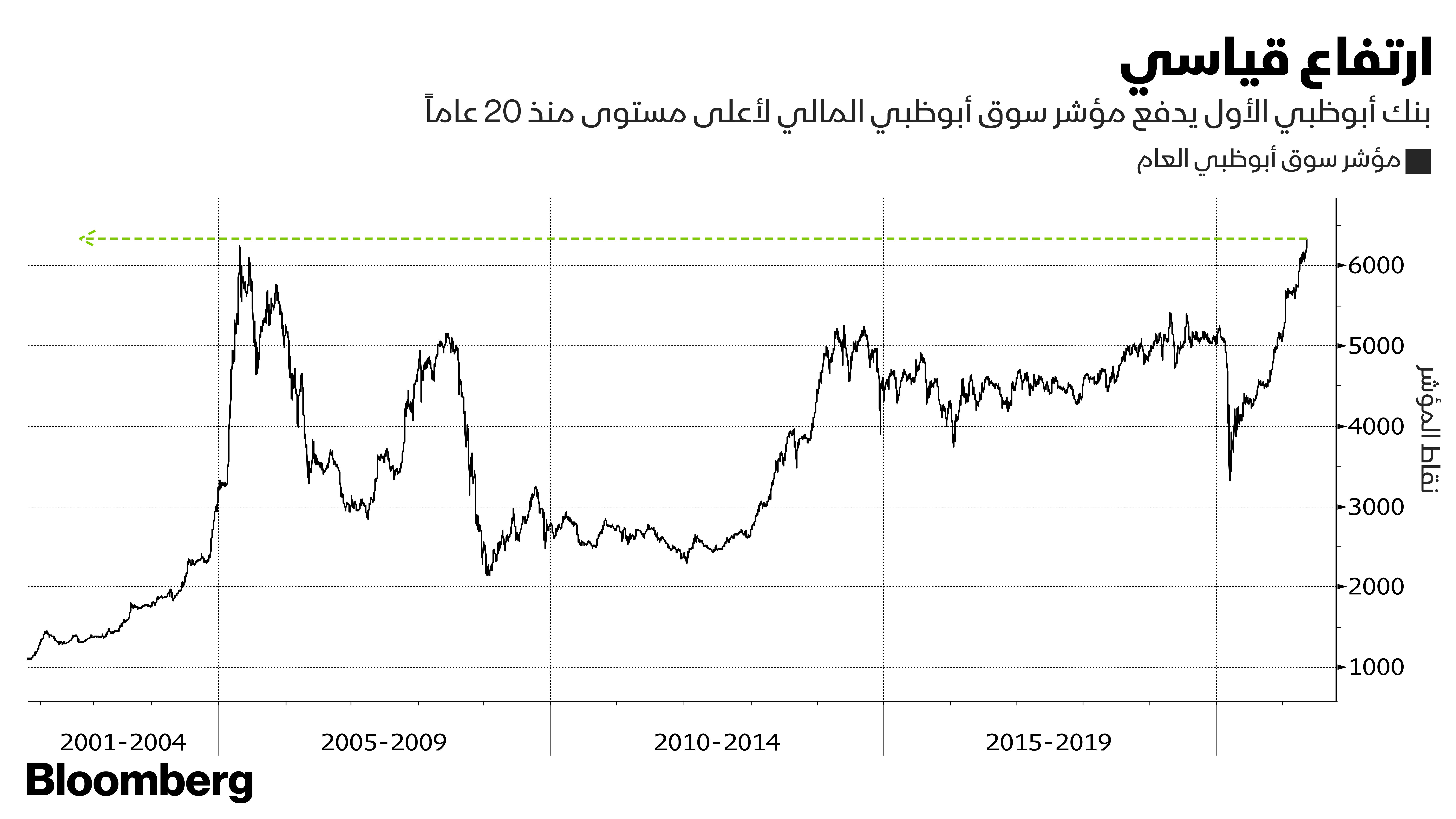 تطور مؤشر بوصة أبوظبي