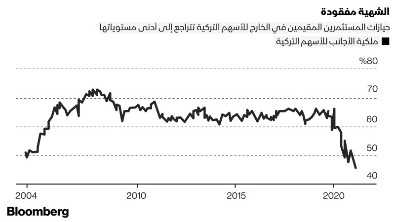 تراجع حيازة الأجانب في الأسهم التركية لمستويات قياسية