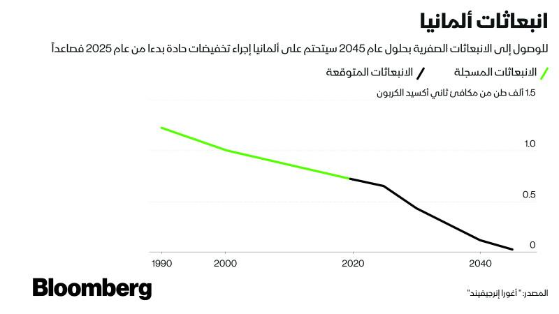 على ألمانيا خفض انبعاثاتها من كافة القطاعات للوفاء بتعهدها المناخي الجديد