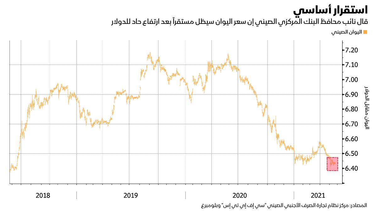 تطور سعر اليوان أمام الدولار الأمريكي