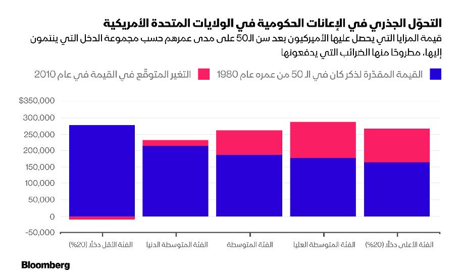 "المصدر: ""How the Growing Gap in Life Expectancy May Affect Retirement Benefits and Reforms"", 2017."