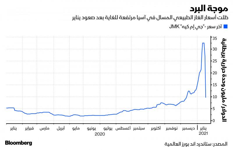 موجة البرد ترفع أسعار الغاز الطبيعي