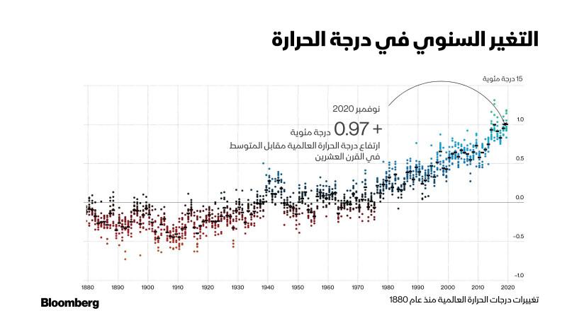 تغييرات درجات الحرارة العالمية منذ عام 1880