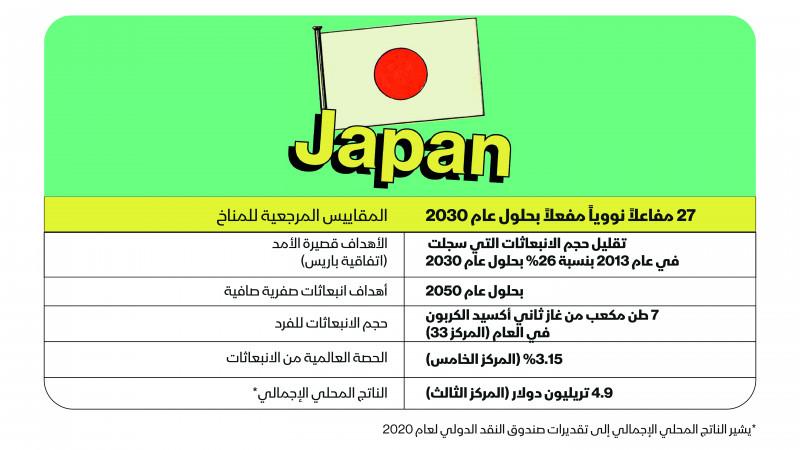 مستقبل اليابان الأخضر