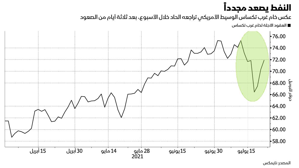 النفط يعاود الارتفاع ويحافظ على مكاسبه